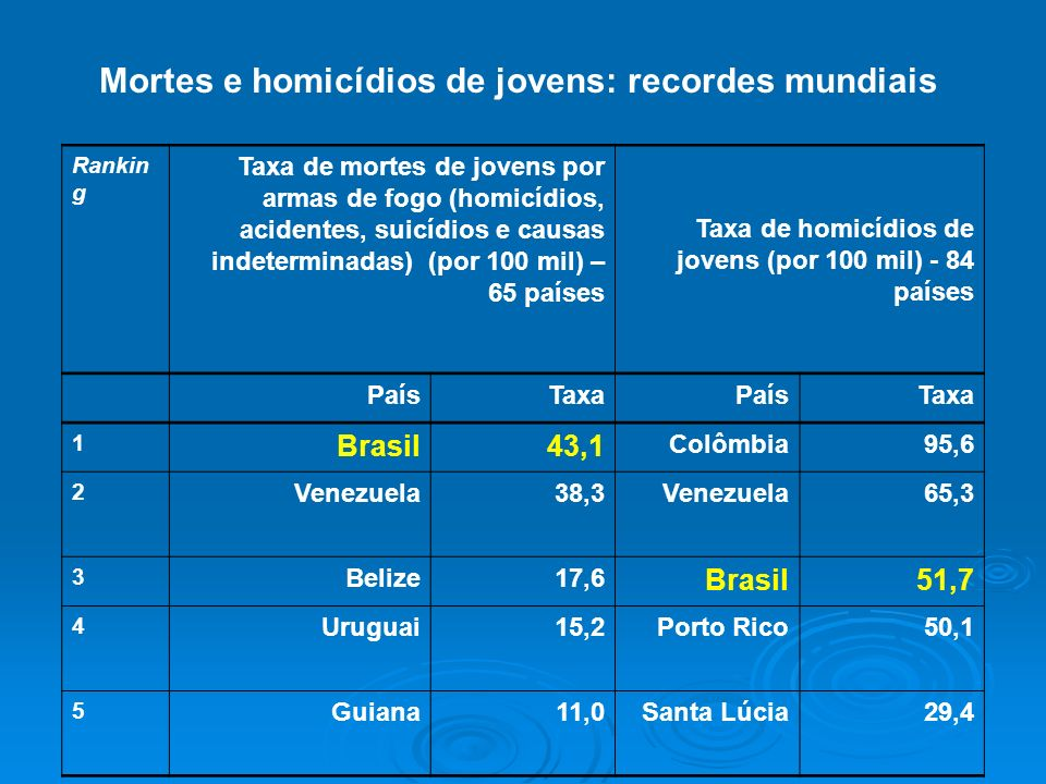 Mortes e homicídios de jovens: recordes mundiais Rankin g Taxa de mortes de jovens por armas de fogo (homicídios, acidentes, suicídios e causas indete