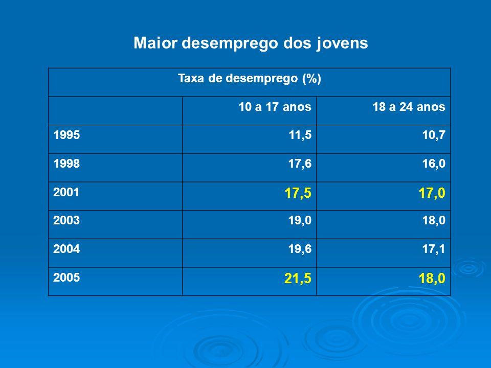 Maior desemprego dos jovens Taxa de desemprego (%) 10 a 17 anos18 a 24 anos 199511,510,7 199817,616,0 2001 17,517,0 200319,018,0 200419,617,1 2005 21,
