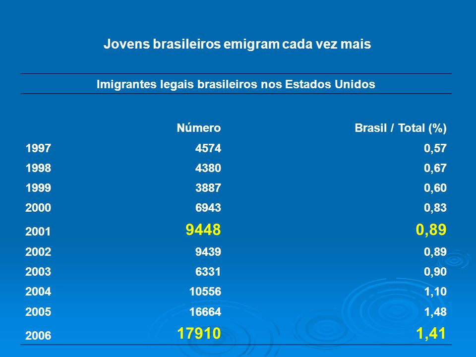 Jovens brasileiros emigram cada vez mais Imigrantes legais brasileiros nos Estados Unidos NúmeroBrasil / Total (%) 199745740,57 199843800,67 199938870