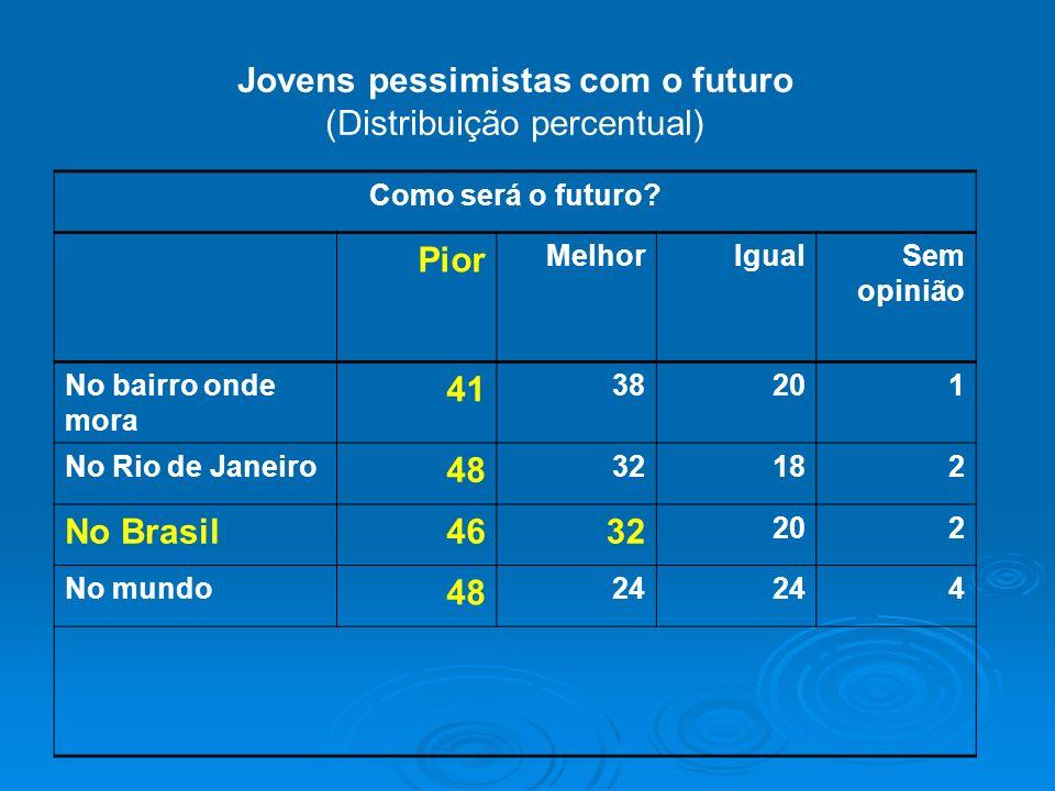 Jovens pessimistas com o futuro (Distribuição percentual) Como será o futuro? Pior MelhorIgualSem opinião No bairro onde mora 41 38201 No Rio de Janei