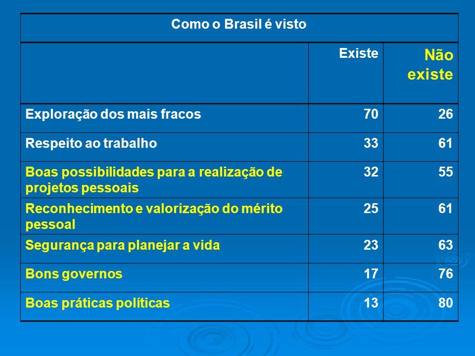 Como o Brasil é visto Existe Não existe Exploração dos mais fracos7026 Respeito ao trabalho3361 Boas possibilidades para a realização de projetos pess