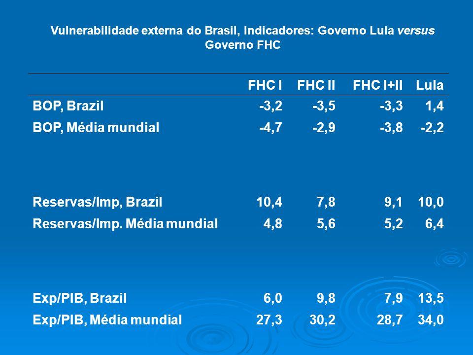 Vulnerabilidade externa do Brasil, Indicadores: Governo Lula versus Governo FHC FHC IFHC IIFHC I+IILula BOP, Brazil-3,2-3,5-3,31,4 BOP, Média mundial-