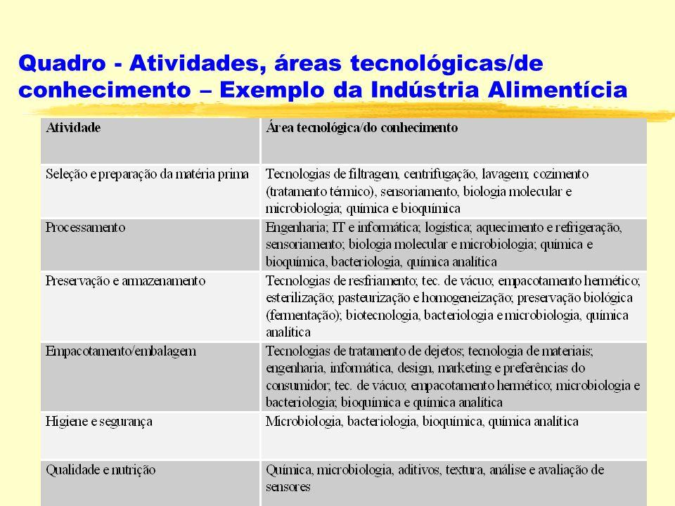 10 Quadro - Atividades, áreas tecnológicas/de conhecimento – Exemplo da Indústria Alimentícia