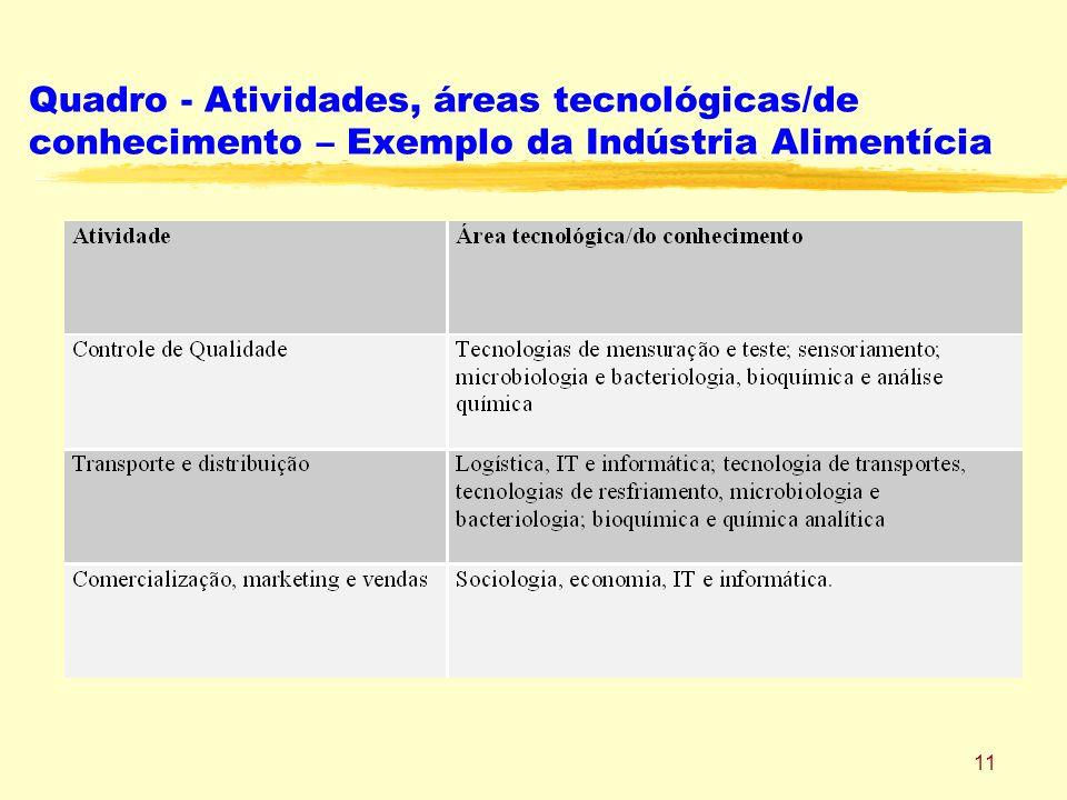 11 Quadro - Atividades, áreas tecnológicas/de conhecimento – Exemplo da Indústria Alimentícia