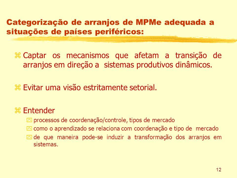 12 Categorização de arranjos de MPMe adequada a situações de países periféricos: zCaptar os mecanismos que afetam a transição de arranjos em direção a