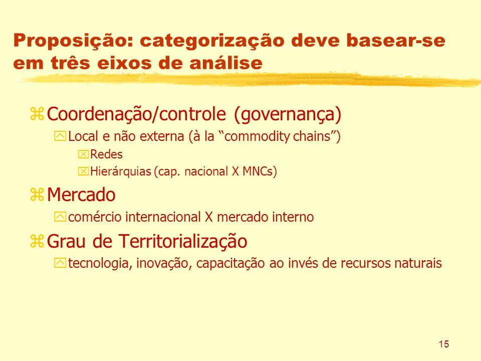 15 Proposição: categorização deve basear-se em três eixos de análise zCoordenação/controle (governança) yLocal e não externa (à la commodity chains) x