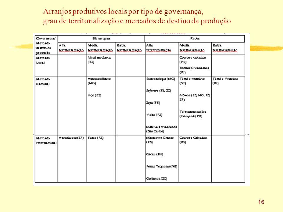 16 Arranjos produtivos locais por tipo de governança, grau de territorialização e mercados de destino da produção