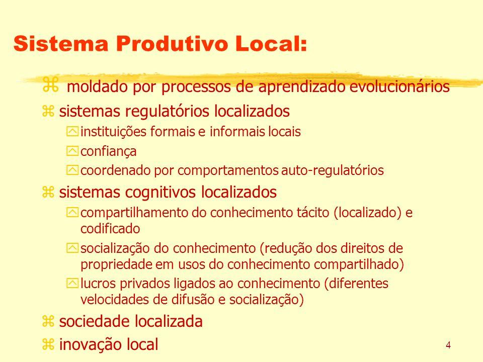 4 Sistema Produtivo Local: z moldado por processos de aprendizado evolucionários zsistemas regulatórios localizados yinstituições formais e informais