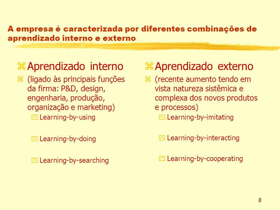 8 A empresa é caracterizada por diferentes combinações de aprendizado interno e externo zAprendizado interno z(ligado às principais funções da firma: