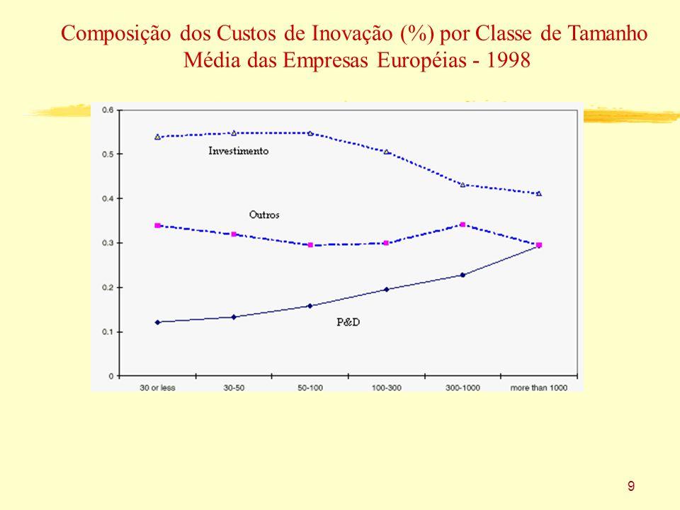 9 Composição dos Custos de Inovação (%) por Classe de Tamanho Média das Empresas Européias - 1998