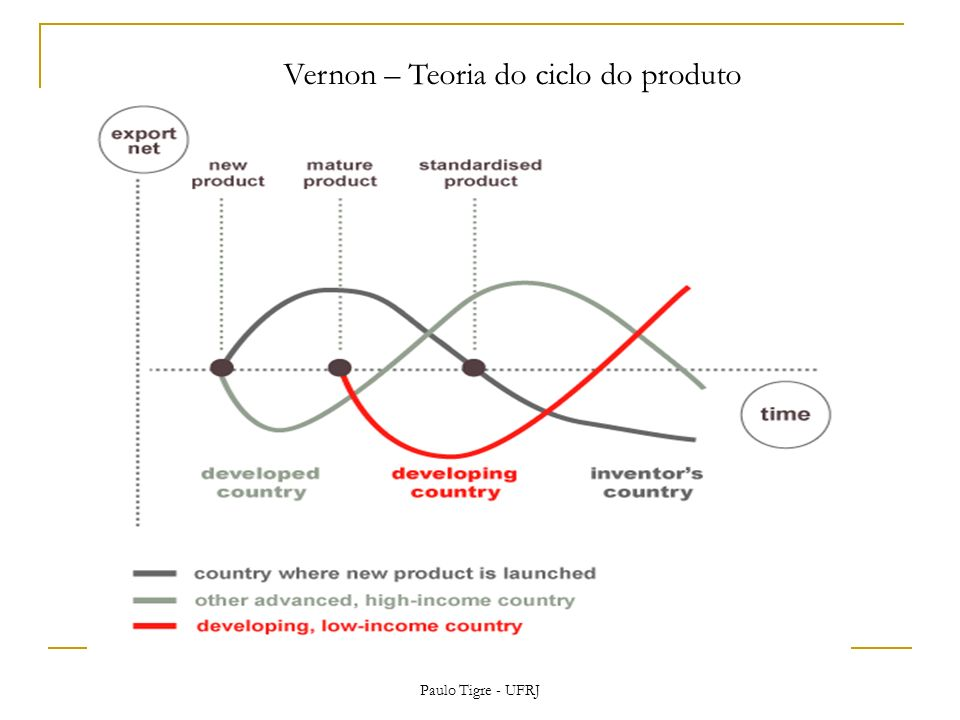 Vernon – Teoria do ciclo do produto Paulo Tigre - UFRJ