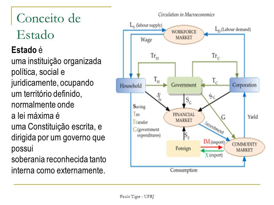 Conceito de Estado Paulo Tigre - UFRJ Estado é uma instituição organizada política, social e juridicamente, ocupando um território definido, normalmente onde a lei máxima é uma Constituição escrita, e dirigida por um governo que possui soberania reconhecida tanto interna como externamente.
