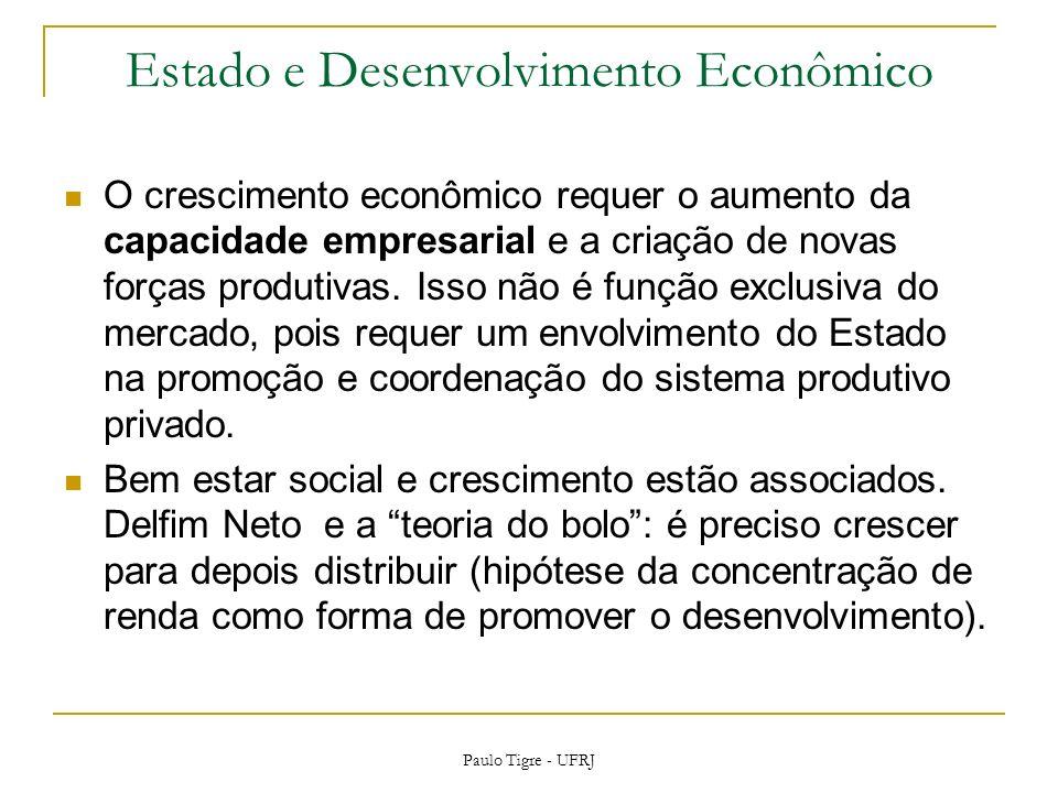 Estado e Desenvolvimento Econômico O crescimento econômico requer o aumento da capacidade empresarial e a criação de novas forças produtivas.