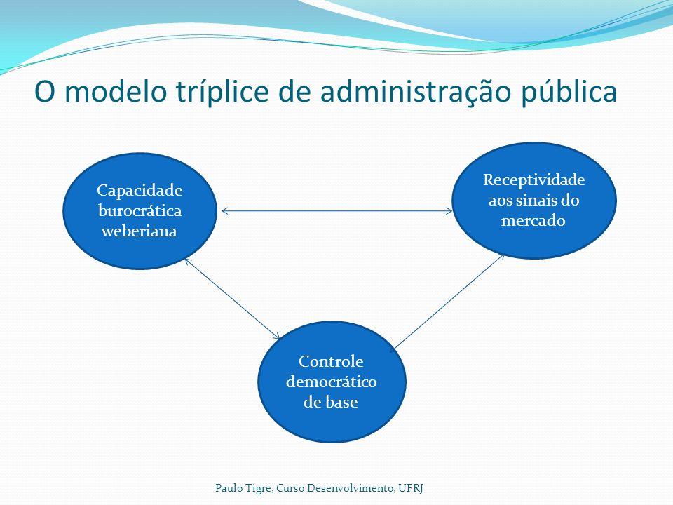 O modelo tríplice de administração pública Capacidade burocrática weberiana Controle democrático de base Receptividade aos sinais do mercado Paulo Tigre, Curso Desenvolvimento, UFRJ