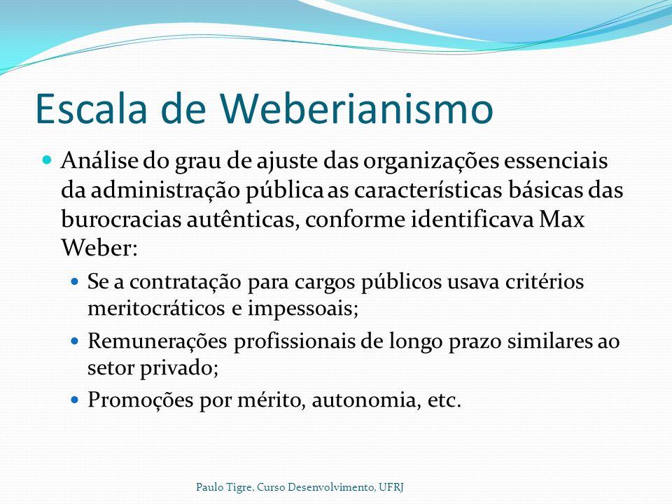 Escala de Weberianismo Análise do grau de ajuste das organizações essenciais da administração pública as características básicas das burocracias autênticas, conforme identificava Max Weber: Se a contratação para cargos públicos usava critérios meritocráticos e impessoais; Remunerações profissionais de longo prazo similares ao setor privado; Promoções por mérito, autonomia, etc.