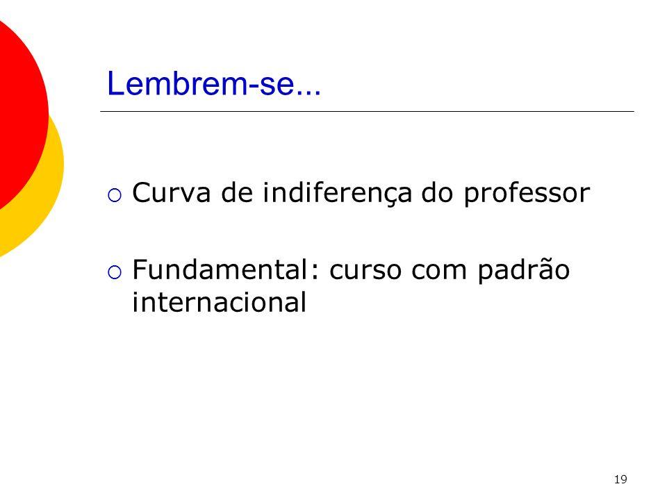 19 Lembrem-se... Curva de indiferença do professor Fundamental: curso com padrão internacional