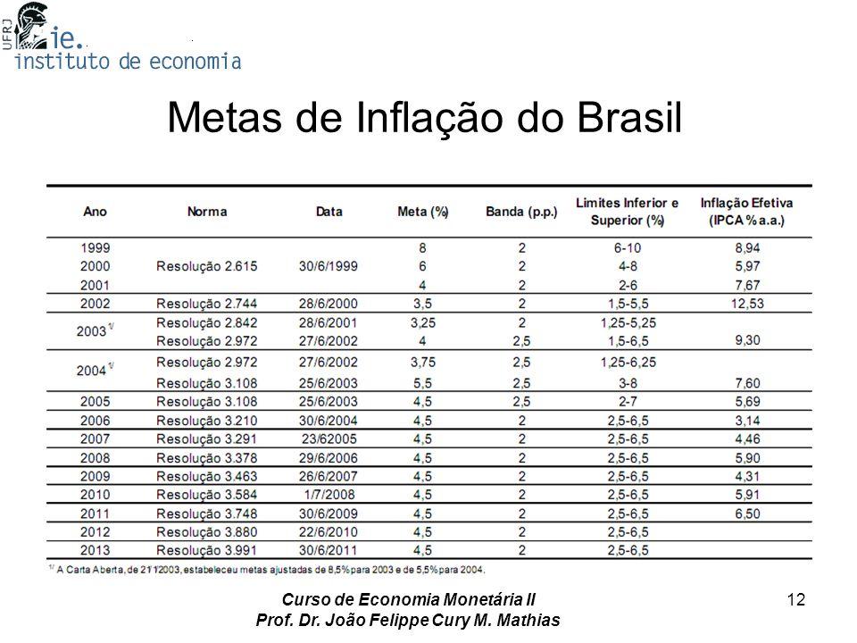 Curso de Economia Monetária II Prof. Dr. João Felippe Cury M. Mathias 12 Metas de Inflação do Brasil