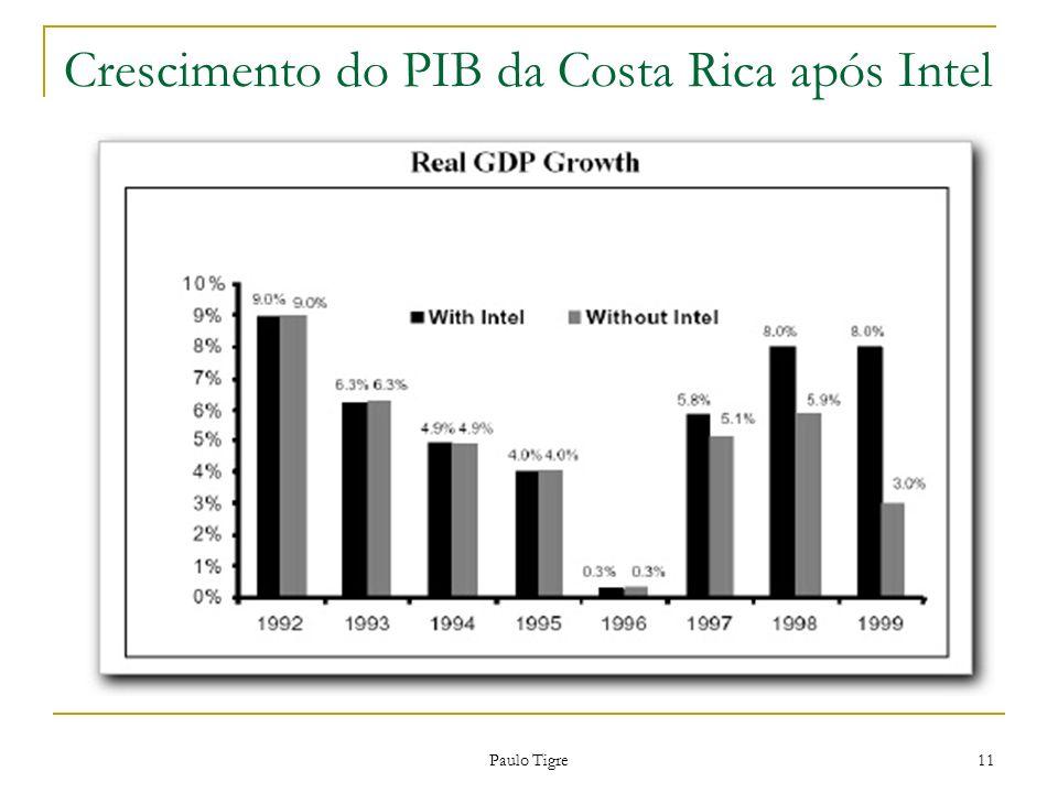 Paulo Tigre 11 Crescimento do PIB da Costa Rica após Intel