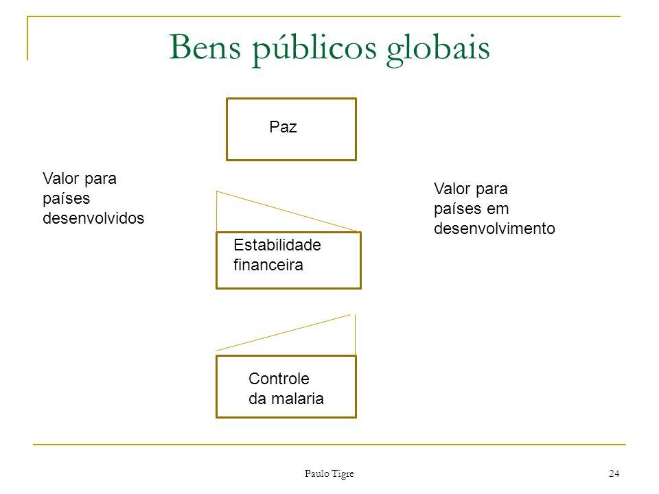 Paulo Tigre 24 Paz Estabilidade financeira Controle da malaria Paz Valor para países desenvolvidos Valor para países em desenvolvimento