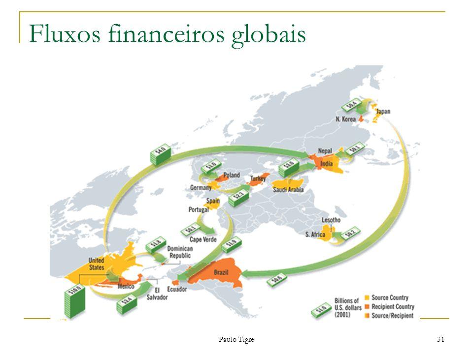 Paulo Tigre 31 Fluxos financeiros globais