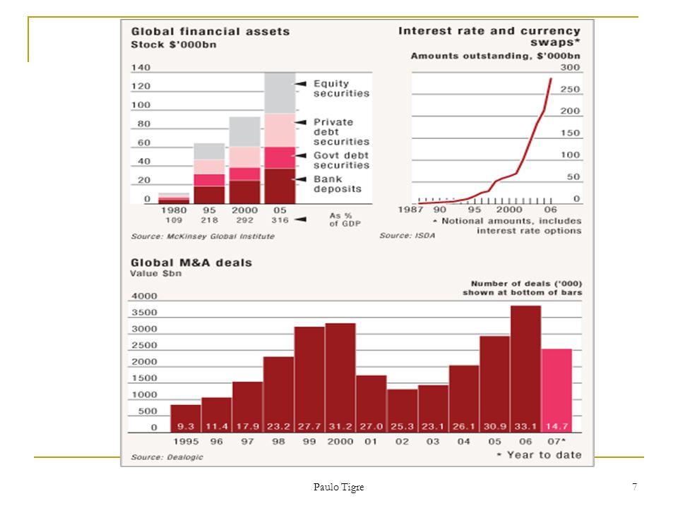 8 Ataques especulativos Estados que fogem de políticas defendidas pelos mercados financeiros serão castigados pela desvalorização da moeda e redução do acesso ao capital.