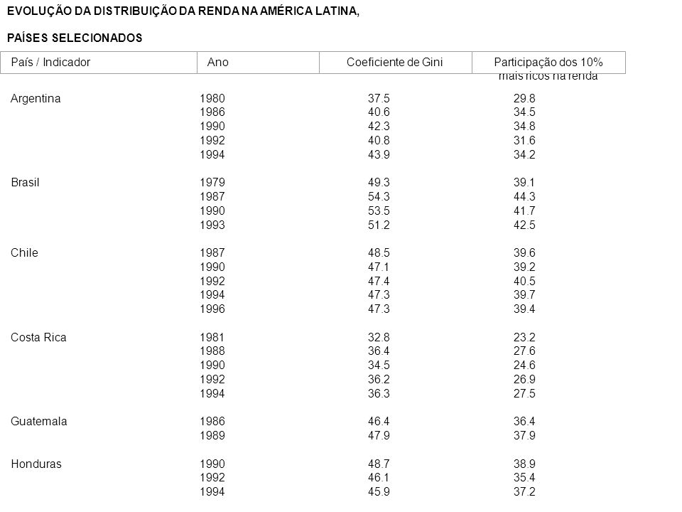 EVOLUÇÃO DA DISTRIBUIÇÃO DA RENDA NA AMÉRICA LATINA, PAÍSES SELECIONADOS