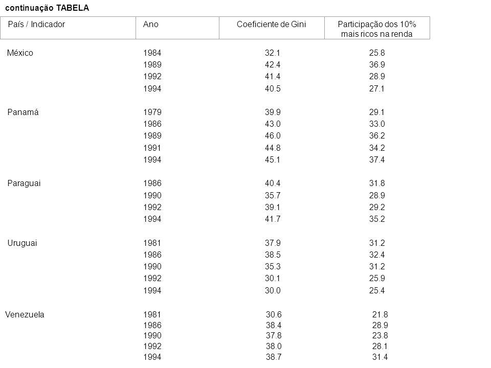 continuação TABELA País / IndicadorAnoCoeficiente de GiniParticipação dos 10% mais ricos na renda México198432.125.8 198942.436.9 199241.428.9 199440.527.1 Panamá197939.929.1 198643.033.0 198946.036.2 199144.834.2 199445.137.4 Paraguai198640.431.8 199035.728.9 199239.129.2 199441.735.2 Uruguai198137.931.2 198638.532.4 199035.331.2 199230.125.9 199430.025.4 Venezuela198130.621.8 198638.428.9 199037.823.8 199238.028.1 199438.731.4