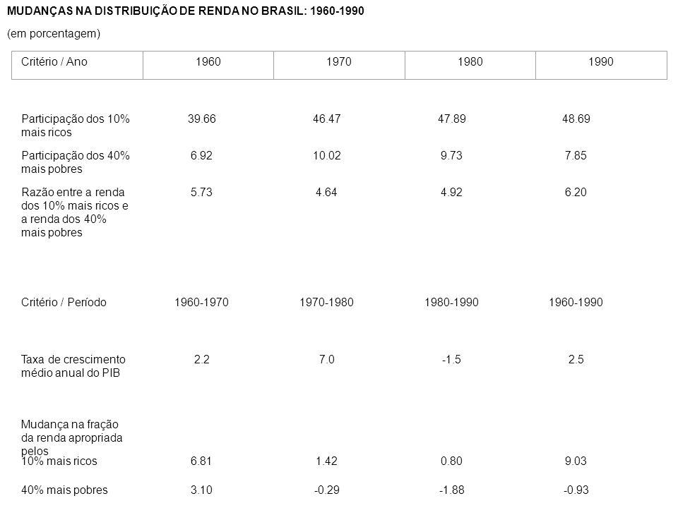MUDANÇAS NA DISTRIBUIÇÃO DE RENDA NO BRASIL: 1960-1990 (em porcentagem) Participação dos 10% mais ricos 39.6646.4747.8948.69 Participação dos 40% mais pobres 6.9210.029.737.85 Razão entre a renda dos 10% mais ricos e a renda dos 40% mais pobres 5.734.644.926.20 Critério / Período1960-19701970-19801980-19901960-1990 Taxa de crescimento médio anual do PIB 2.27.0-1.52.5 Mudança na fração da renda apropriada pelos 10% mais ricos6.811.420.809.03 40% mais pobres3.10-0.29-1.88-0.93 Critério / Ano1960197019801990