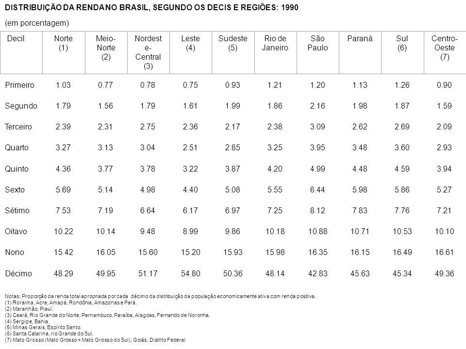 DISTRIBUIÇÃO DA RENDA NO BRASIL, SEGUNDO OS DECIS E REGIÕES: 1990 (em porcentagem) DISTRIBUIÇÃO DA RENDA NO BRASIL, SEGUNDO OS DECIS E REGIÕES: 1990 (em porcentagem) DecilNorte (1) Meio- Norte (2) Nordest e- Central (3) Leste (4) Sudeste (5) Rio de Janeiro São Paulo ParanáSul (6) Centro- Oeste (7) Notas: Proporção da renda total apropriada por cada décimo da distribuição da população economicamente ativa com renda positiva.