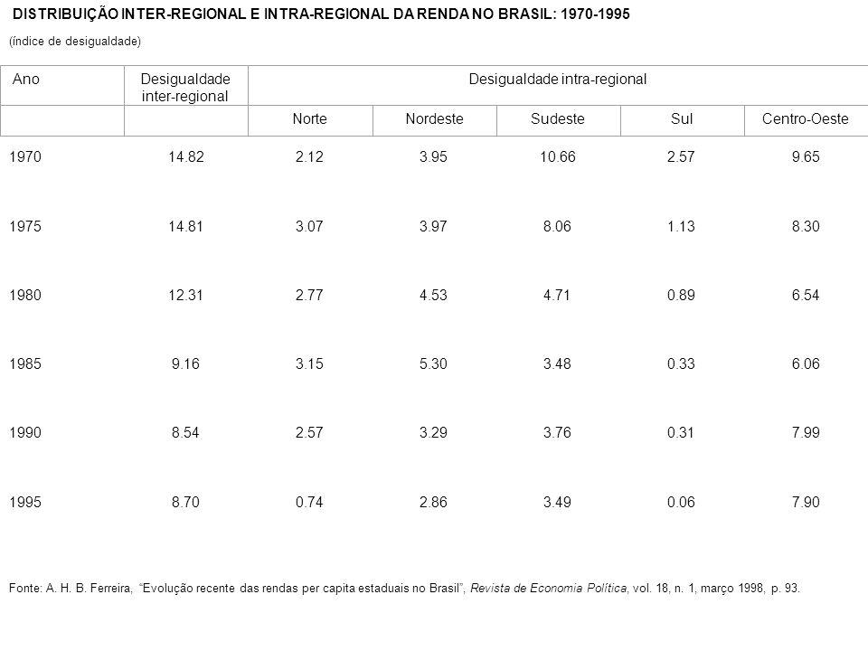 DISTRIBUIÇÃO INTER-REGIONAL E INTRA-REGIONAL DA RENDA NO BRASIL: 1970-1995 (índice de desigualdade) AnoDesigualdade inter-regional Desigualdade intra-regional NorteNordesteSudesteSulCentro-Oeste 197014.822.123.9510.662.579.65 197514.813.073.978.061.138.30 198012.312.774.534.710.896.54 19859.163.155.303.480.336.06 19908.542.573.293.760.317.99 19958.700.742.863.490.067.90 Fonte: A.