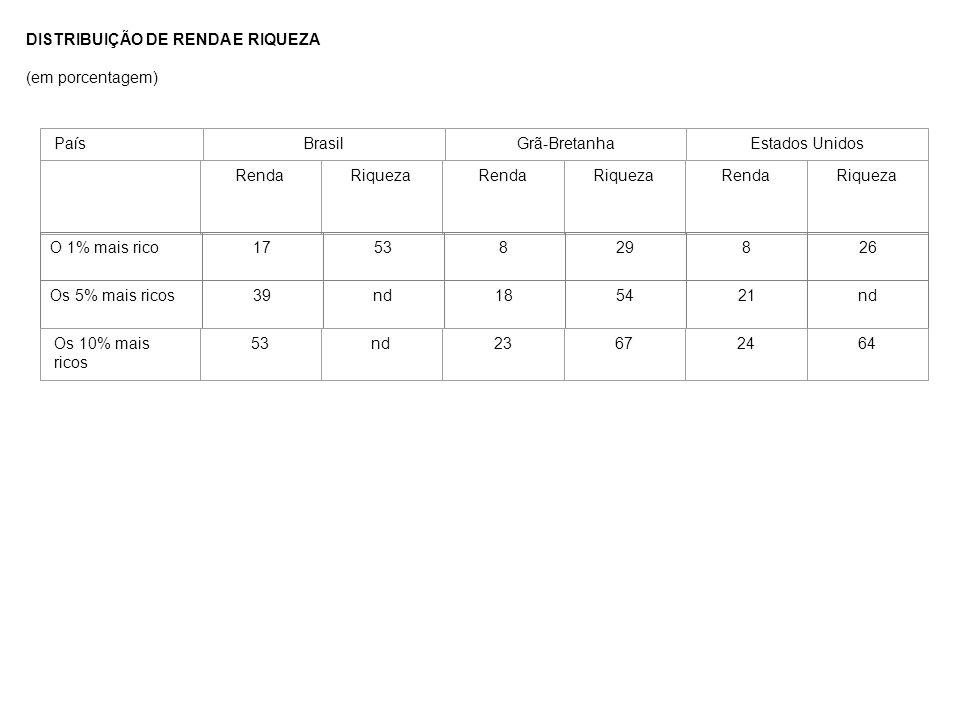 DISTRIBUIÇÃO DE RENDA E RIQUEZA (em porcentagem) PaísBrasilGrã-BretanhaEstados Unidos RendaRiquezaRendaRiquezaRendaRiqueza O 1% mais rico1753829826Os 5% mais ricos39nd185421nd Os 10% mais ricos 53nd23672464