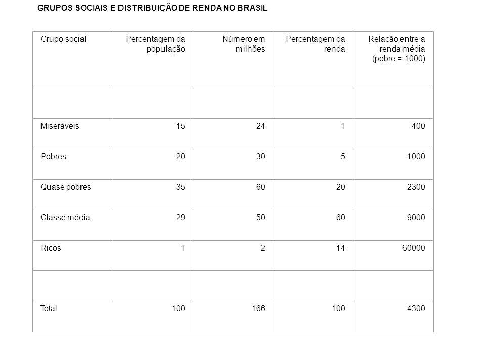 GRUPOS SOCIAIS E DISTRIBUIÇÃO DE RENDA NO BRASIL Grupo socialPercentagem da população Número em milhões Percentagem da renda Relação entre a renda média (pobre = 1000) Miseráveis15241400 Pobres203051000 Quase pobres3560202300 Classe média2950609000 Ricos121460000 Total1001661004300