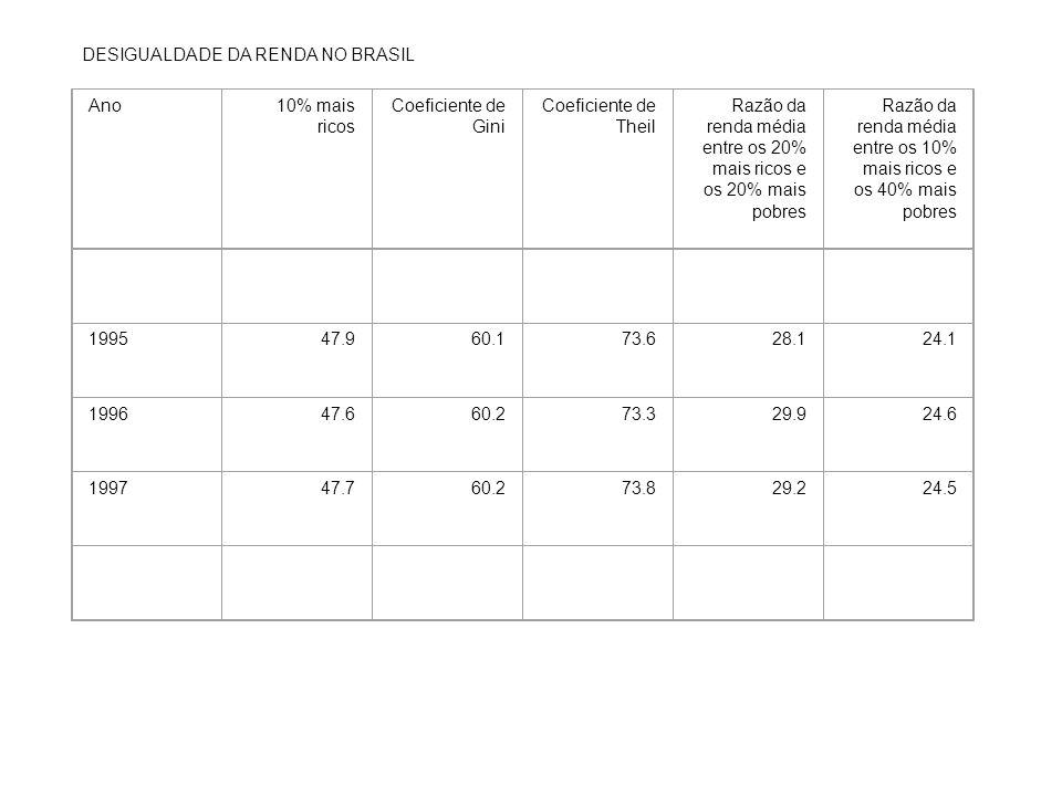DESIGUALDADE DA RENDA NO BRASIL Ano10% mais ricos Coeficiente de Gini Coeficiente de Theil Razão da renda média entre os 20% mais ricos e os 20% mais pobres Razão da renda média entre os 10% mais ricos e os 40% mais pobres 199547.960.173.628.124.1 199647.660.273.329.924.6 199747.760.273.829.224.5