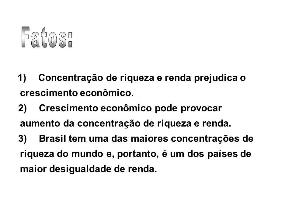 1) Concentração de riqueza e renda prejudica o crescimento econômico.