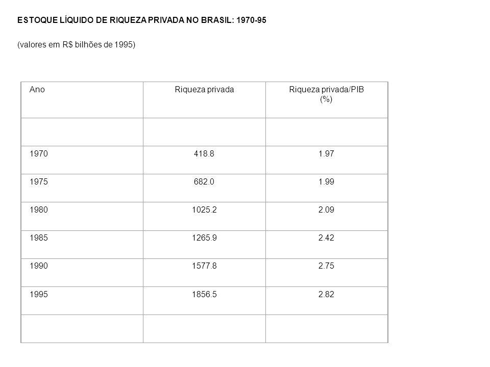 ESTOQUE LÍQUIDO DE RIQUEZA PRIVADA NO BRASIL: 1970-95 (valores em R$ bilhões de 1995) AnoRiqueza privadaRiqueza privada/PIB (%) 1970418.81.97 1975682.01.99 19801025.22.09 19851265.92.42 19901577.82.75 19951856.52.82