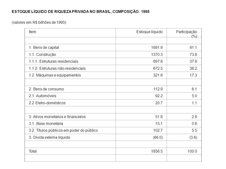 ESTOQUE LÍQUIDO DE RIQUEZA PRIVADA NO BRASIL, COMPOSIÇÃO: 1995 (valores em R$ bilhões de 1995) ItemEstoque líquidoParticipação (%) 1.