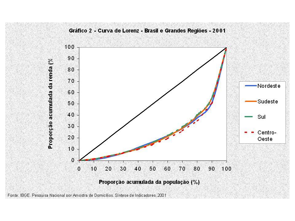Análise da evolução do rendimento médio