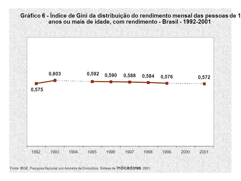 Gráfico 6 - Índice de Gini da distribuição do rendimento mensal das pessoas de 10 anos ou mais de idade, com rendimento - Brasil - 1992-2001 0,603 0,590 0,588 0,584 0,576 0,572 0,575 0,592 1992199319941995199619971998199920002001 Fonte: IBGE, Pesquisa Nacional por Amostra de Domicílios, Síntese de Indicadores, 2001
