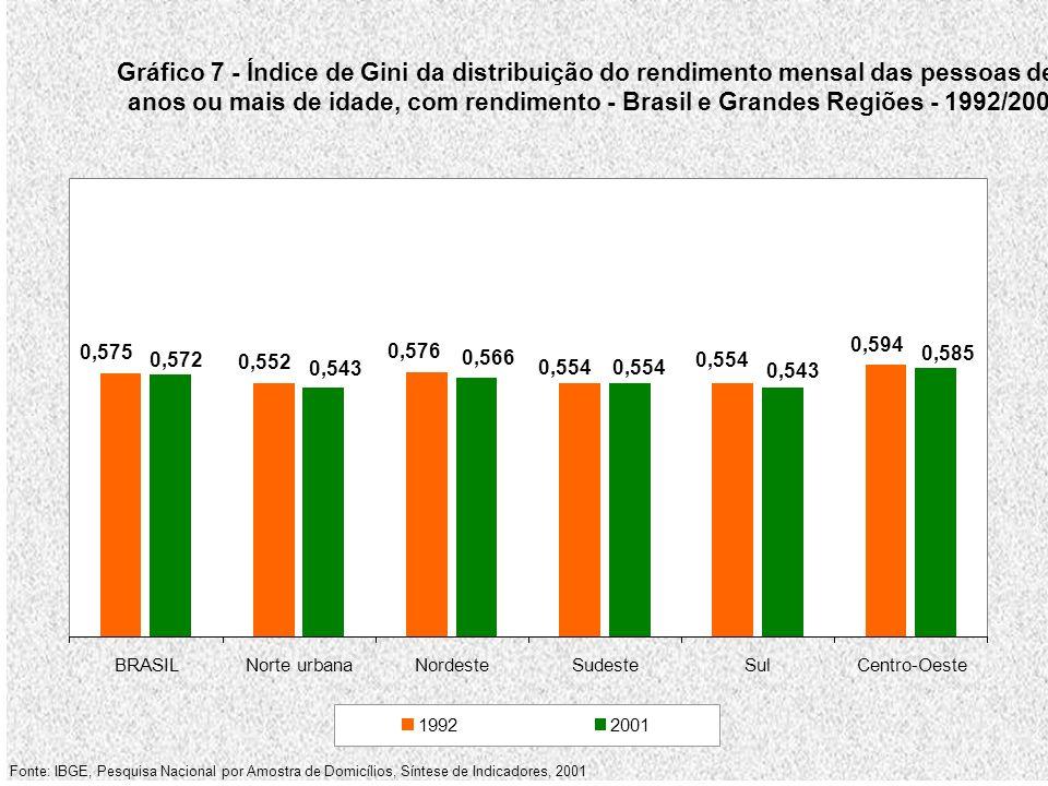 Gráfico 7 - Índice de Gini da distribuição do rendimento mensal das pessoas de 10 anos ou mais de idade, com rendimento - Brasil e Grandes Regiões - 1992/2001 0,575 0,552 0,576 0,554 0,594 0,585 0,543 0,554 0,566 0,543 0,572 BRASILNorte urbanaNordesteSudesteSulCentro-Oeste 19922001 Fonte: IBGE, Pesquisa Nacional por Amostra de Domicílios, Síntese de Indicadores, 2001