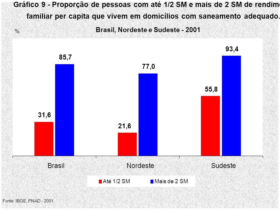 Gráfico 9 - Proporção de pessoas com até 1/2 SM e mais de 2 SM de rendimento familiar per capita que vivem em domicílios com saneamento adequado.