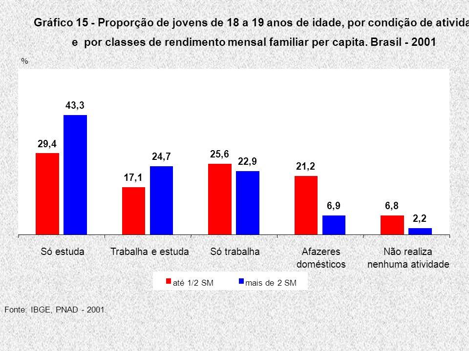 Gráfico 15 - Proporção de jovens de 18 a 19 anos de idade, por condição de atividade e por classes de rendimento mensal familiar per capita.