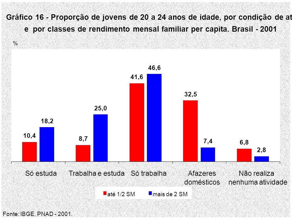 Gráfico 16 - Proporção de jovens de 20 a 24 anos de idade, por condição de atividade e por classes de rendimento mensal familiar per capita.
