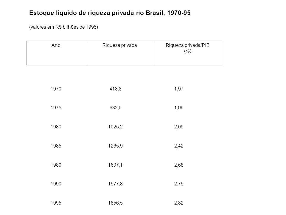 Estoque líquido de riqueza privada no Brasil, 1970-95 (valores em R$ bilhões de 1995) 1970418,81,97 1975682,01,99 19801025,22,09 19851265,92,42 19891607,12,68 19901577,82,75 19951856,52,82 AnoRiqueza privadaRiqueza privada/PIB (%) Fonte: Morandi (1997), p.