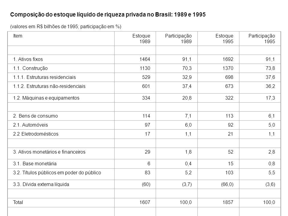 Composição do estoque líquido de riqueza privada no Brasil: 1989 e 1995 (valores em R$ bilhões de 1995; participação em %) ItemEstoque 1989 Participação 1989 Estoque 1995 Participação 1995 1.