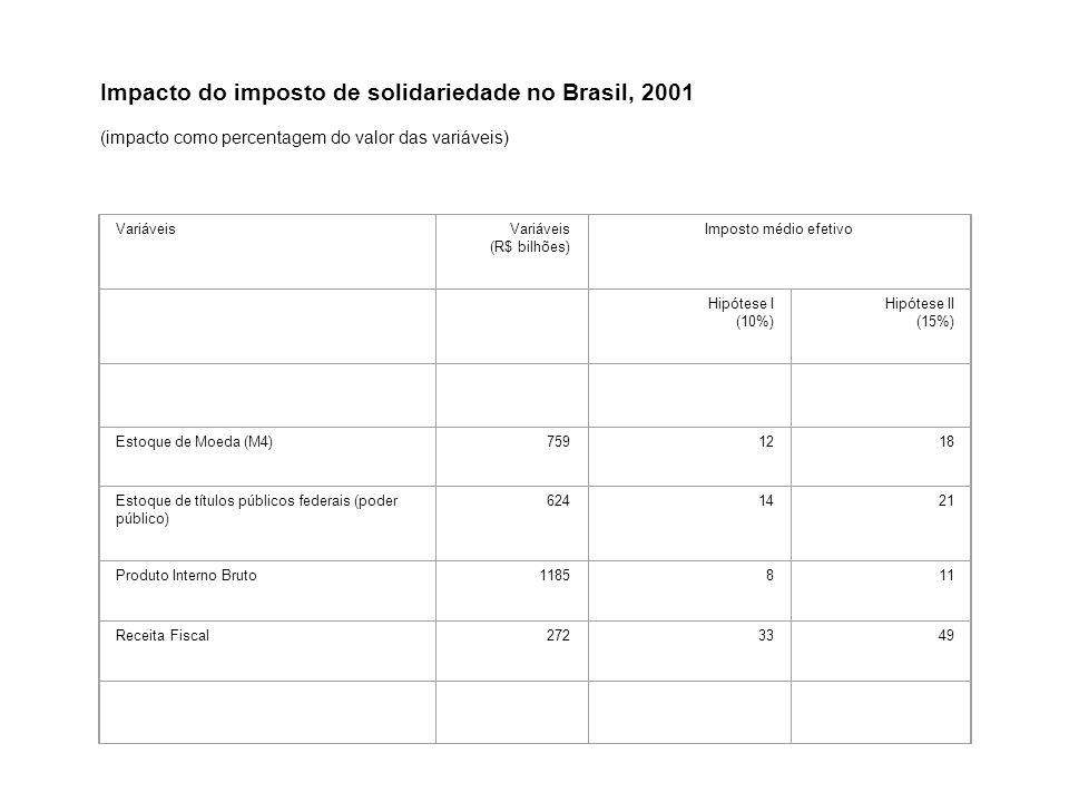 Impacto do imposto de solidariedade no Brasil, 2001 (impacto como percentagem do valor das variáveis) Variáveis (R$ bilhões) Imposto médio efetivo Hipótese I (10%) Hipótese II (15%) Estoque de Moeda (M4)7591218 Estoque de títulos públicos federais (poder público) 6241421 Produto Interno Bruto1185811 Receita Fiscal2723349