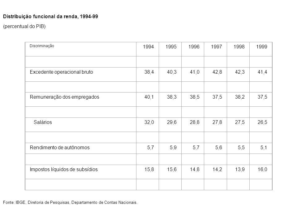 Distribuição funcional da renda, 1994-99 (percentual do PIB) Discriminação 199419951996199719981999 Excedente operacional bruto38,440,341,042,842,341,4 Remuneração dos empregados40,138,338,537,538,237,5 Salários32,029,628,827,827,526,5 Rendimento de autônomos5,75,95,75,65,55,1 Impostos líquidos de subsídios15,815,614,814,213,916,0 Fonte: IBGE, Diretoria de Pesquisas, Departamento de Contas Nacionais.