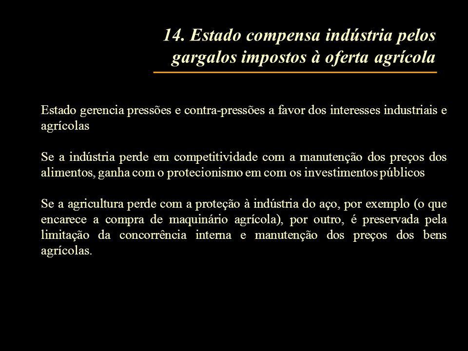 14. Estado compensa indústria pelos gargalos impostos à oferta agrícola Estado gerencia pressões e contra-pressões a favor dos interesses industriais