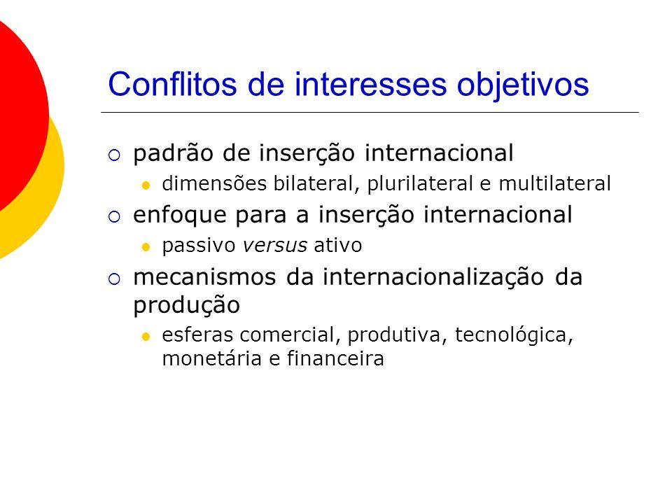 Conflitos de interesses objetivos padrão de inserção internacional dimensões bilateral, plurilateral e multilateral enfoque para a inserção internacio
