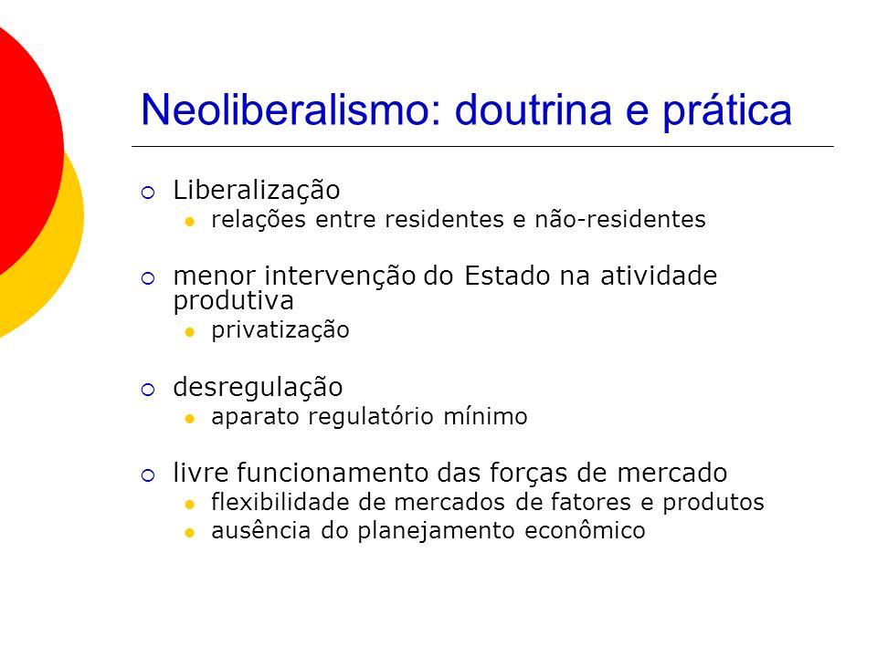 Neoliberalismo: doutrina e prática Liberalização relações entre residentes e não-residentes menor intervenção do Estado na atividade produtiva privati