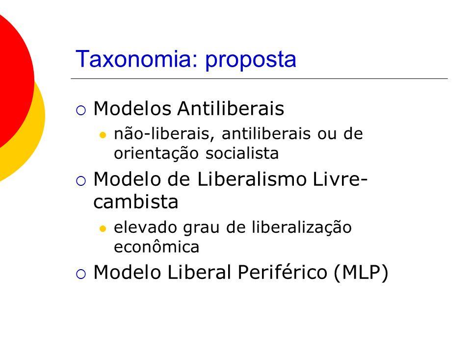Taxonomia: proposta Modelos Antiliberais não-liberais, antiliberais ou de orientação socialista Modelo de Liberalismo Livre- cambista elevado grau de